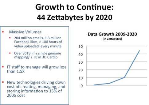 Growth 2020